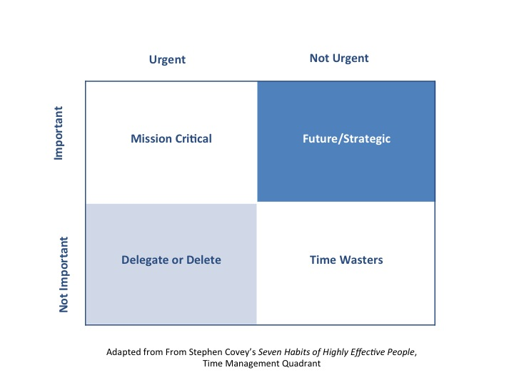 Use this matrix, adapted from Stephen Covey's original Time Management Quadrant, to plan your weekly priorities